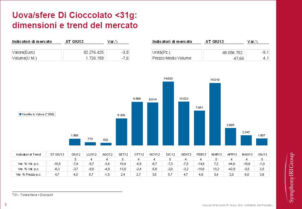 Copyright © SymphonyIRI Group, 2012. Confidential and Proprietary. 9 Uova/sfere Di Cioccolato <31g: dimensioni e trend del mercato T31 - Totale Italia