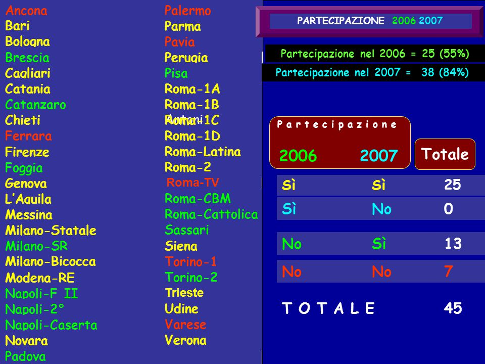 Ancona Xxxx Cagliari Piga Bari Caruso Bologna Berardi Catanzaro Xxxx Brescia Xxxx Chieti Xxxx Ferrara Xxxx Genova Torre Foggia Panella Firenze Xxxx Ca