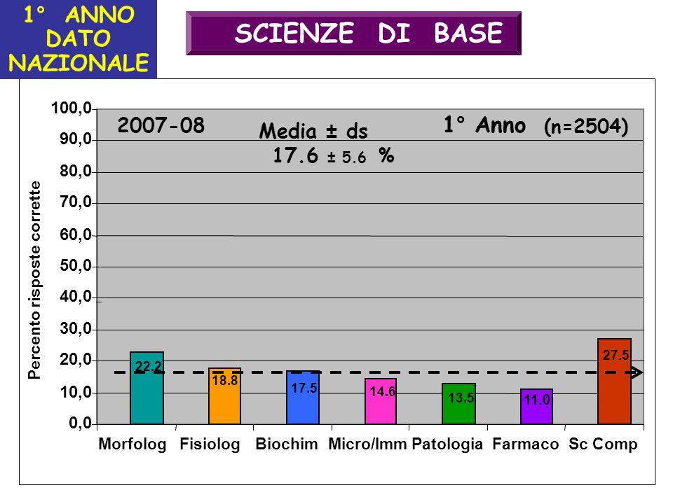 SCIENZE DI BASE 1° Anno (n=879) 40,0 50,0 60,0 70,0 80,0 90,0 100,0 0,0 10,0 20,0 30,0 MorfologFisiologBiochimMicro/ImmPatologiaFarmacoSc Comp Percento risposte corrette Media ± ds 1° Anno (n=2504) 17.6 ± 5.6 % 2007-08 22.2 18.8 17.5 14.6 13.5 11.0 27.5 1° ANNO DATO NAZIONALE