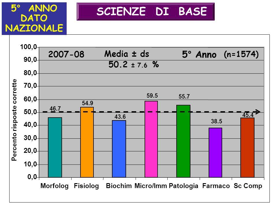 46.7 54.9 43.6 59.5 55.7 38.5 45.4 10,0 20,0 30,0 40,0 50,0 60,0 70,0 80,0 90,0 100,0 SCIENZE DI BASE 0,0 MorfologFisiologBiochimMicro/ImmPatologiaFarmacoSc Comp Percento risposte corrette Media ± ds 5° Anno (n=1574) 50.2 ± 7.6 % 2007-08 5° ANNO DATO NAZIONALE