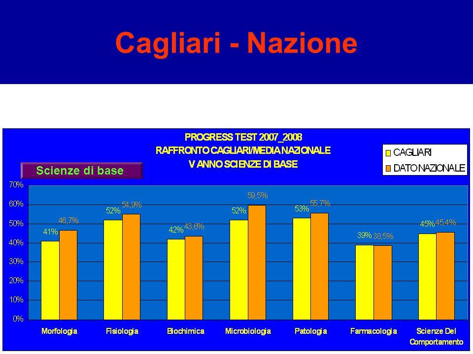 Cagliari - Nazione Scienze di base