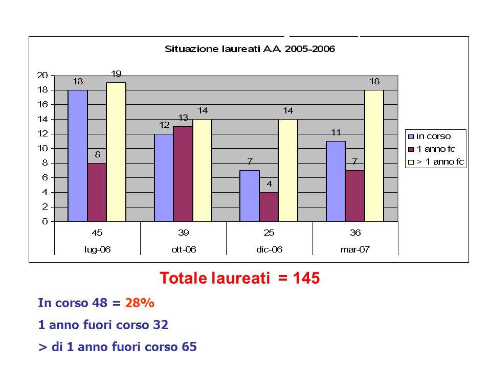Laureati CdL Medicina e Chirurgia AA 2005/2006 Totale laureati = 145 In corso 48 = 28% 1 anno fuori corso 32 > di 1 anno fuori corso 65
