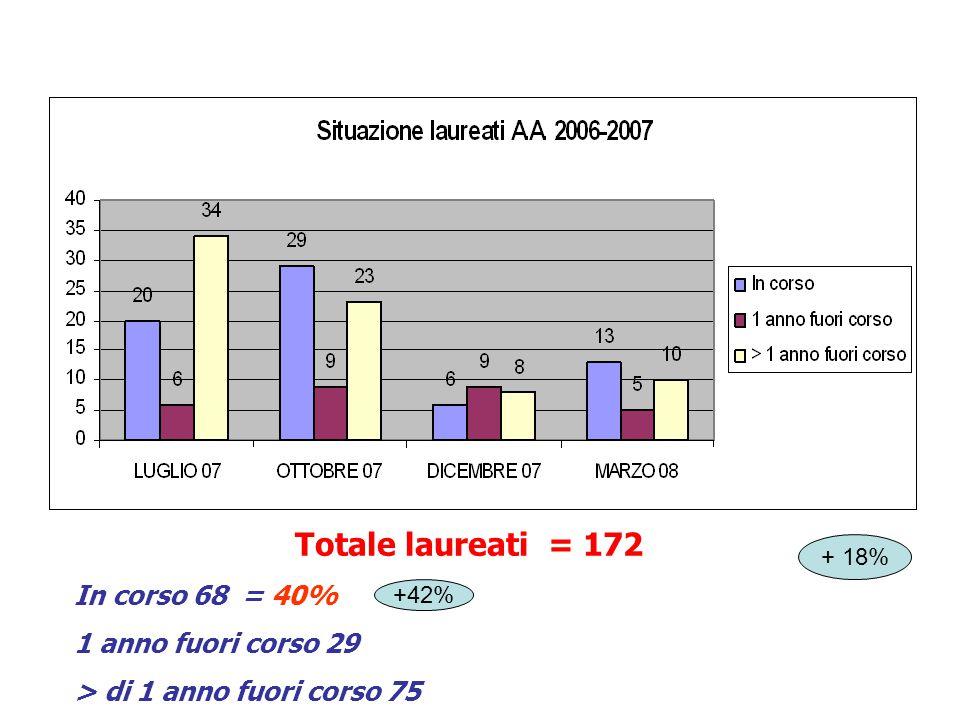 Totale laureati = 172 In corso 68 = 40% 1 anno fuori corso 29 > di 1 anno fuori corso 75 CdL Medicina e Chirurgia anno accademico 2006/2007 + 18% +42%