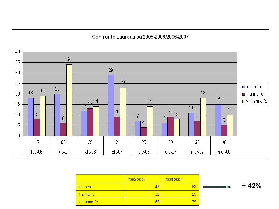 Confronto laureati CdL Medicina e Chirurgia AA 2005-2006/2006-2007 Confronto Totale laureati 2005-20062006-2007 in corso4868 1 anno fc3229 > 1 anno fc6575 + 42%