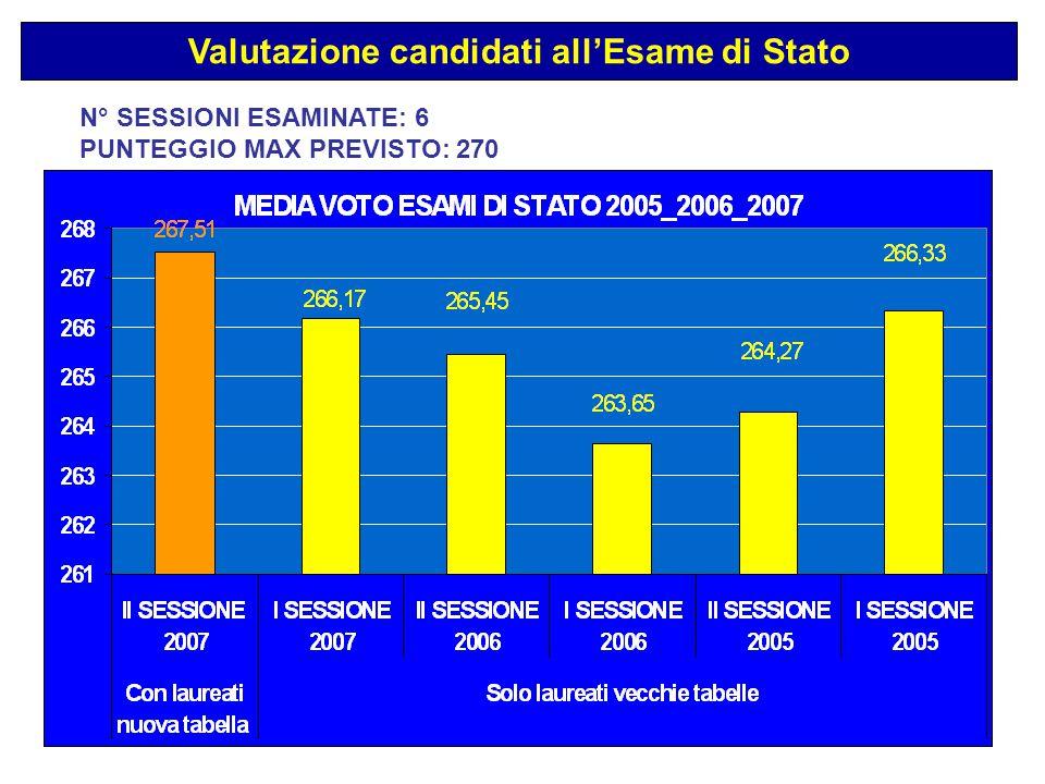 N° SESSIONI ESAMINATE: 6 PUNTEGGIO MAX PREVISTO: 270 Valutazione candidati all'Esame di Stato