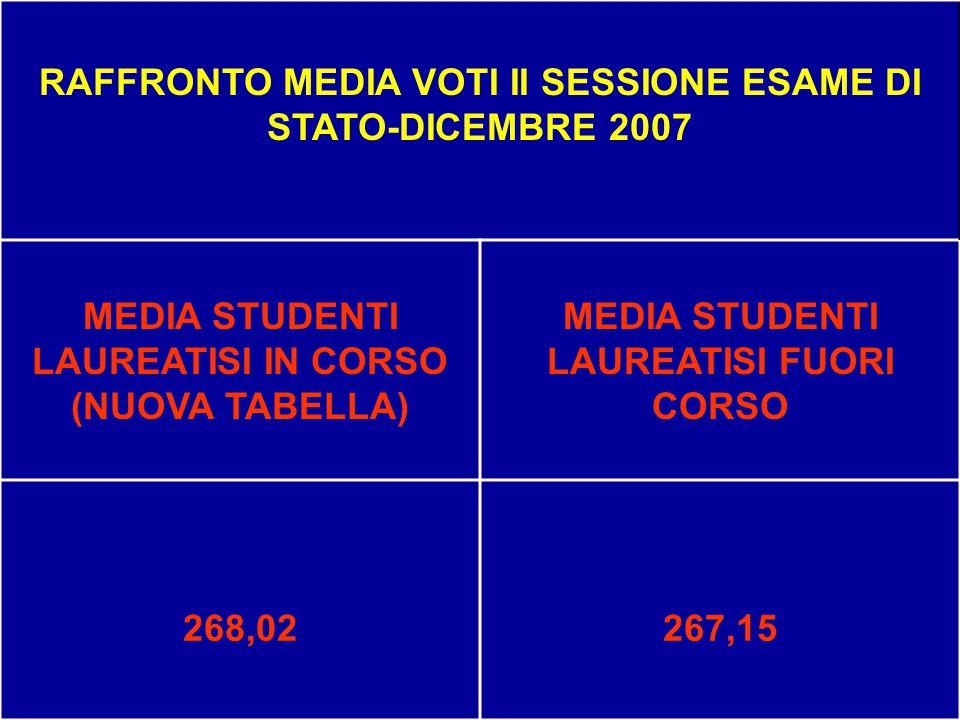 RAFFRONTO MEDIA VOTI II SESSIONE ESAME DI STATO-DICEMBRE 2007 MEDIA STUDENTI LAUREATISI IN CORSO (NUOVA TABELLA) MEDIA STUDENTI LAUREATISI FUORI CORSO 268,02267,15