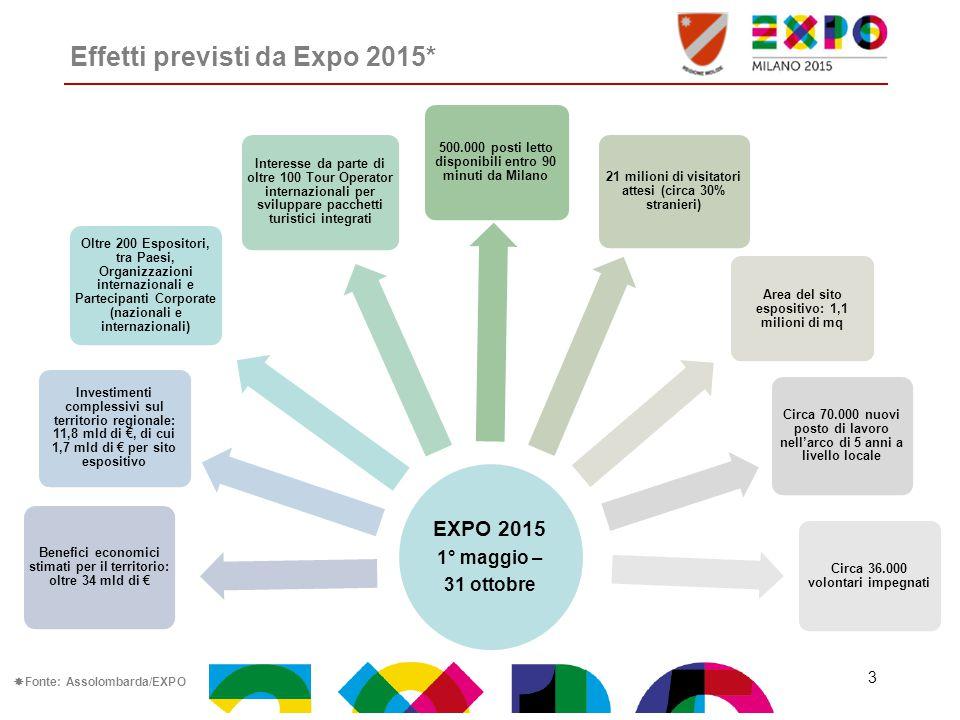 Effetti previsti da Expo 2015* EXPO 2015 1° maggio – 31 ottobre Benefici economici stimati per il territorio: oltre 34 mld di € Investimenti complessi
