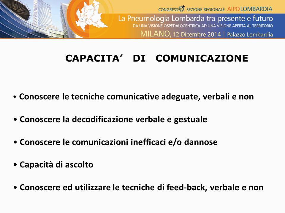 Conoscere le tecniche comunicative adeguate, verbali e non Conoscere la decodificazione verbale e gestuale Conoscere le comunicazioni inefficaci e/o dannose Capacità di ascolto Conoscere ed utilizzare le tecniche di feed-back, verbale e non CAPACITA' DI COMUNICAZIONE