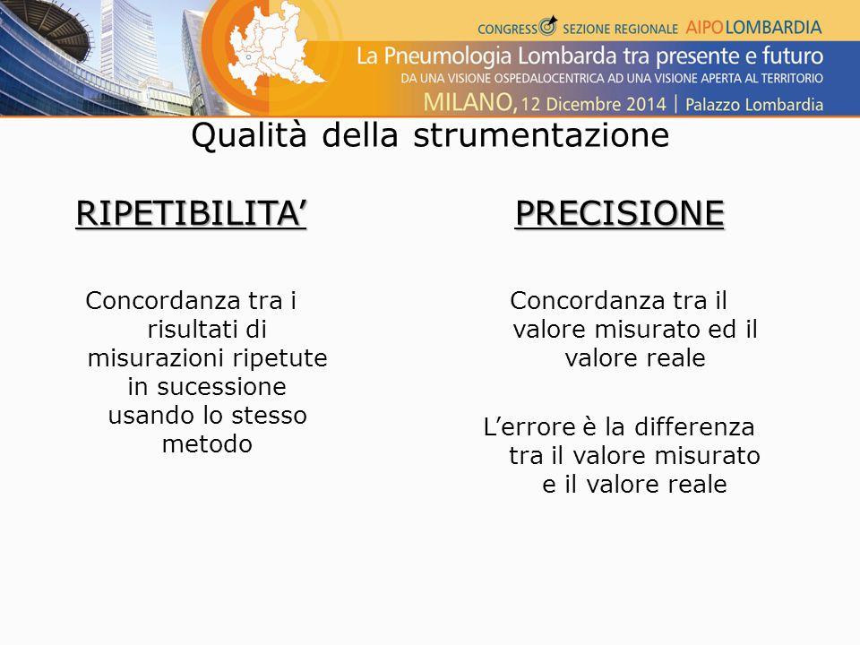 RIPETIBILITA' Concordanza tra i risultati di misurazioni ripetute in sucessione usando lo stesso metodoPRECISIONE Concordanza tra il valore misurato ed il valore reale L'errore è la differenza tra il valore misurato e il valore reale Qualità della strumentazione