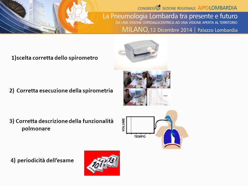 1)scelta corretta dello spirometro 2) Corretta esecuzione della spirometria 3) Corretta descrizione della funzionalità polmonare 4) periodicità dell'esame