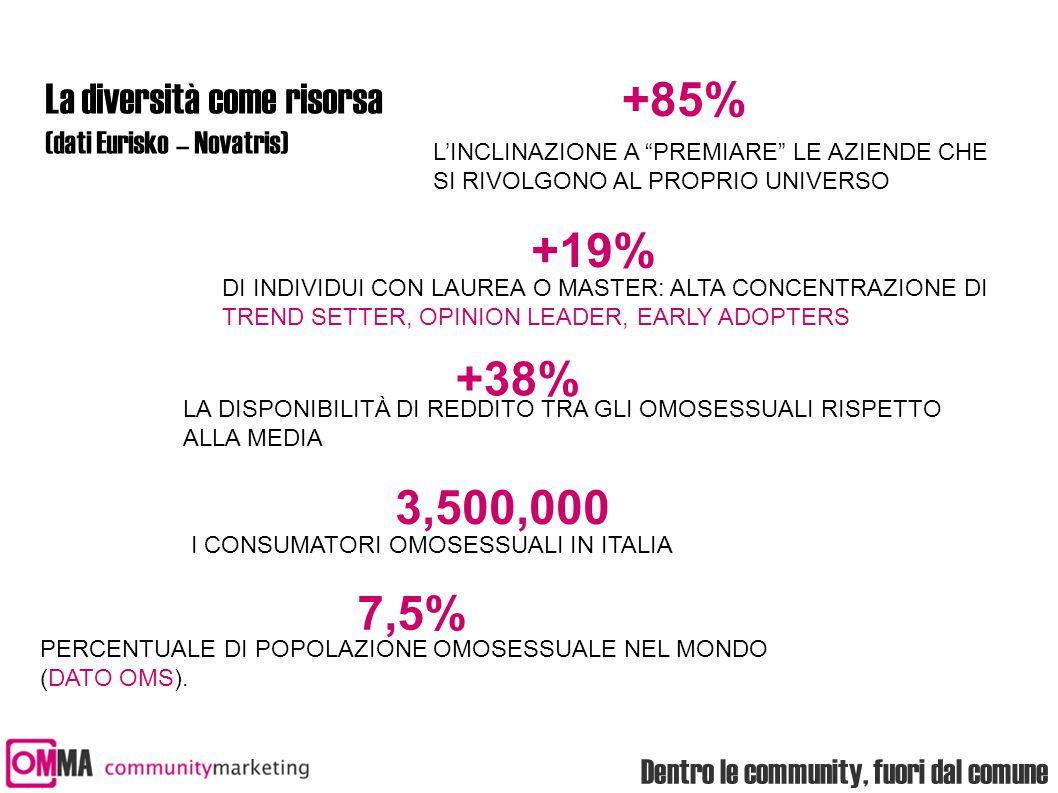 Dentro le community, fuori dal comune La diversità come risorsa (dati Eurisko – Novatris) L'INCLINAZIONE A PREMIARE LE AZIENDE CHE SI RIVOLGONO AL PROPRIO UNIVERSO DI INDIVIDUI CON LAUREA O MASTER: ALTA CONCENTRAZIONE DI TREND SETTER, OPINION LEADER, EARLY ADOPTERS 7,5% 3,500,000 +38% +85% +19% LA DISPONIBILITÀ DI REDDITO TRA GLI OMOSESSUALI RISPETTO ALLA MEDIA I CONSUMATORI OMOSESSUALI IN ITALIA PERCENTUALE DI POPOLAZIONE OMOSESSUALE NEL MONDO (DATO OMS).
