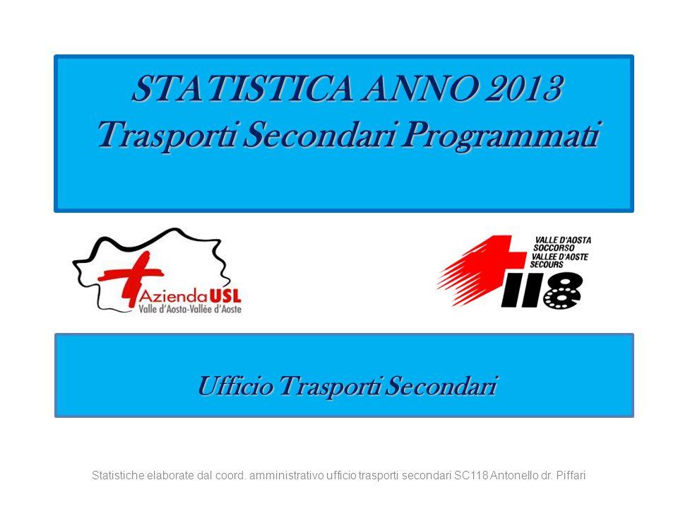 STATISTICA ANNO 2013 Trasporti Secondari Programmati Ufficio Trasporti Secondari Statistiche elaborate dal coord.