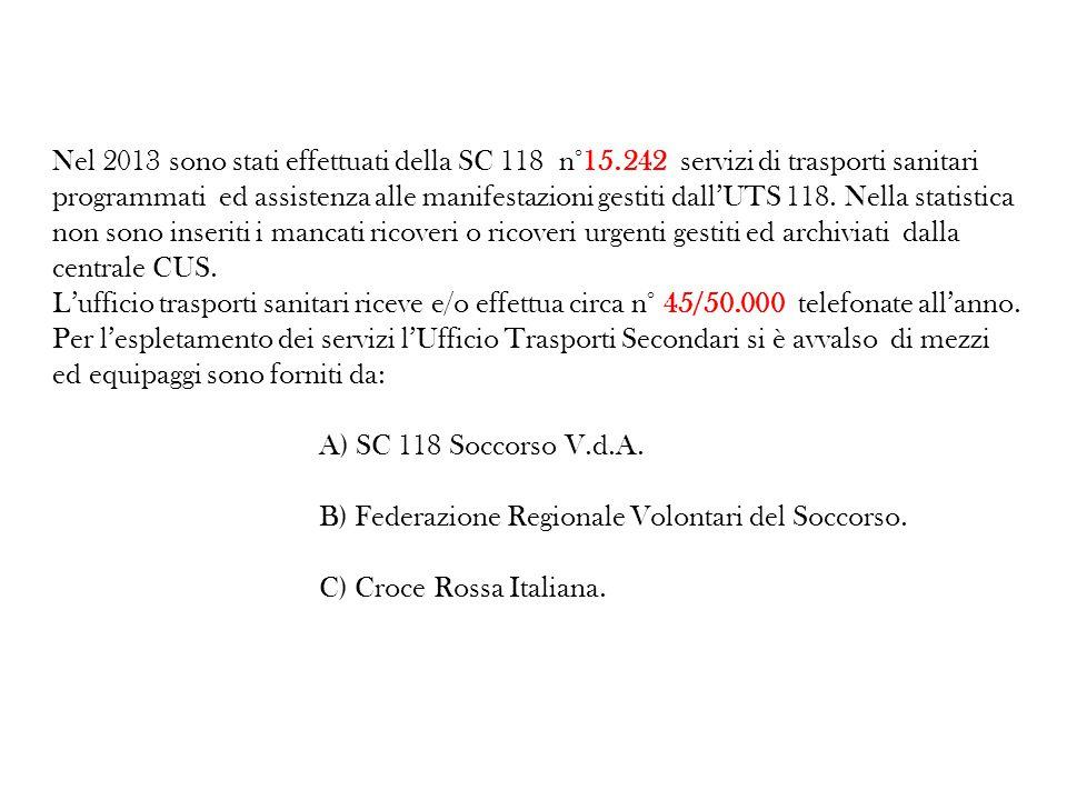 Nel 2013 sono stati effettuati della SC 118 n°15.242 servizi di trasporti sanitari programmati ed assistenza alle manifestazioni gestiti dall'UTS 118.