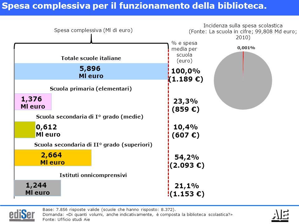 5,896 Ml euro Spesa complessiva per il funzionamento della biblioteca. 1,376 Ml euro 2,664 Ml euro Spesa complessiva (Ml di euro) Totale scuole italia