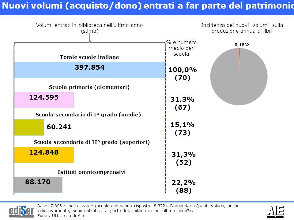 397.854 Nuovi volumi (acquisto/dono) entrati a far parte del patrimonio 124.595 124.848 Volumi entrati in biblioteca nell'ultimo anno (stima) Totale scuole italiane Scuola primaria (elementari) Scuola secondaria di I° grado (medie) Scuola secondaria di II° grado (superiori) 60.241 100,0% (70) 31,3% (67) 15,1% (73) 31,3% (52) 88.170 Istituti omnicomprensivi 22,2% (88) Incidenza dei nuovi volumi sulla produzione annua di libri % e numero medio per scuola Base: 7.856 risposte valide (scuole che hanno risposto: 8.372).