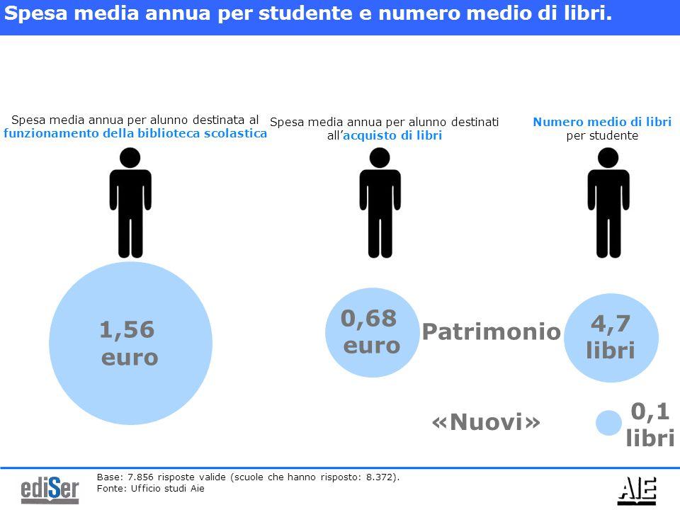 1,56 euro Spesa media annua per alunno destinata al funzionamento della biblioteca scolastica Spesa media annua per alunno destinati all'acquisto di libri 0,68 euro Spesa media annua per studente e numero medio di libri.