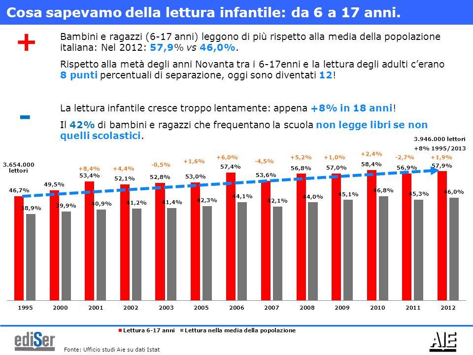 3.654.000 lettori 3.946.000 lettori +8% 1995/2013 +8,4%+4,4% -0,5% +1,6% +6,0% -4,5% +5,2%+1,0% +2,4% -2,7%+1,9% Bambini e ragazzi (6-17 anni) leggono di più rispetto alla media della popolazione italiana: Nel 2012: 57,9% vs 46,0%.