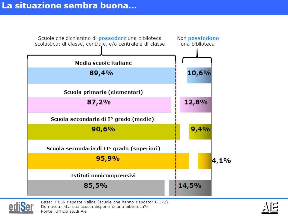 89,4% 10,6% Media scuole italiane 87,2% 12,8% 90,6% Scuola primaria (elementari) Scuola secondaria di I° grado (medie) 9,4% 95,9% Scuola secondaria di II° grado (superiori) 4,1% Scuole che dichiarano di possedere una biblioteca scolastica: di classe, centrale, e/o centrale e di classe Non possiedono una biblioteca Base: 7.856 risposte valide (scuole che hanno risposto: 8.372).