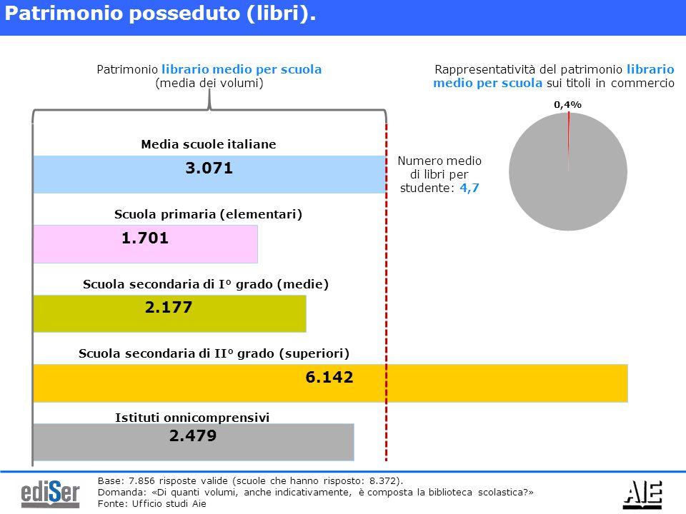 3.071 Patrimonio posseduto (libri). 1.701 2.177 6.142 Patrimonio librario medio per scuola (media dei volumi) Media scuole italiane Scuola primaria (e