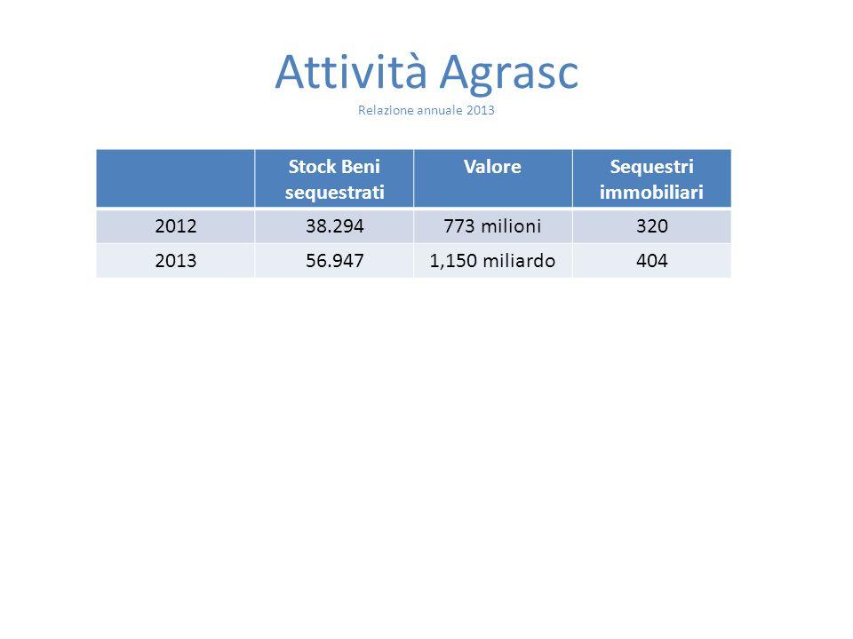 Attività Agrasc Relazione annuale 2013 Stock Beni sequestrati ValoreSequestri immobiliari 201238.294773 milioni320 201356.9471,150 miliardo404