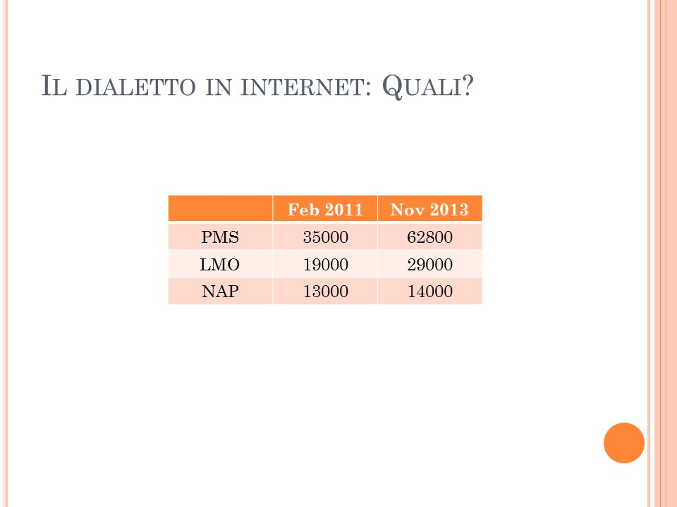 I L DIALETTO IN INTERNET : Q UALI ? Feb 2011Nov 2013 PMS3500062800 LMO1900029000 NAP1300014000