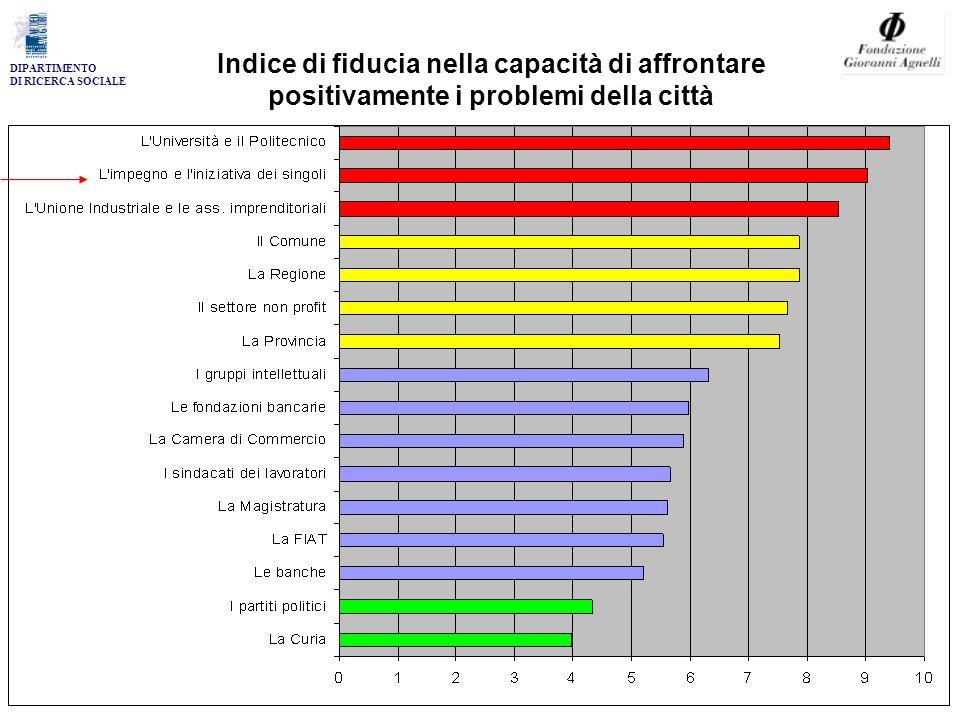 DIPARTIMENTO DI RICERCA SOCIALE Indice di fiducia nella capacità di affrontare positivamente i problemi della città
