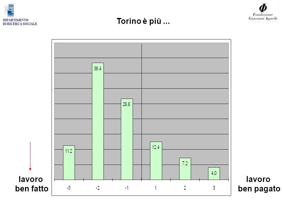 DIPARTIMENTO DI RICERCA SOCIALE Torino è più... lavoro ben fatto lavoro ben pagato