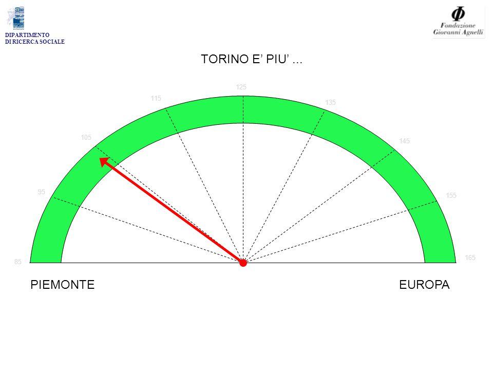 DIPARTIMENTO DI RICERCA SOCIALE 85 95 105 115 125 135 145 155 165 TORINO E' PIU'... PIEMONTEEUROPA