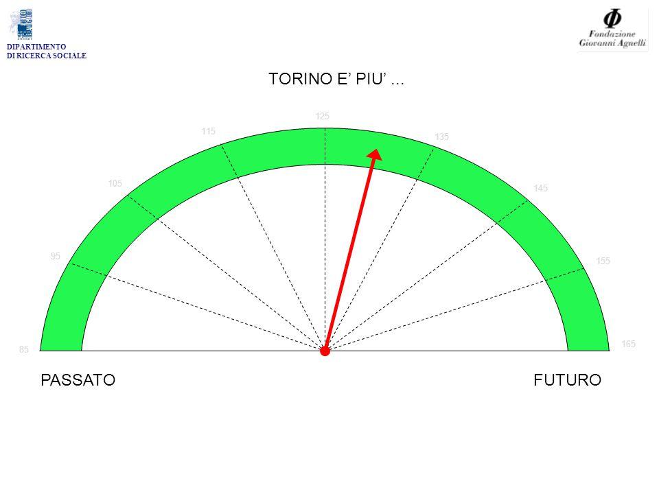 DIPARTIMENTO DI RICERCA SOCIALE 85 95 105 115 125 135 145 155 165 TORINO E' PIU'... PASSATOFUTURO