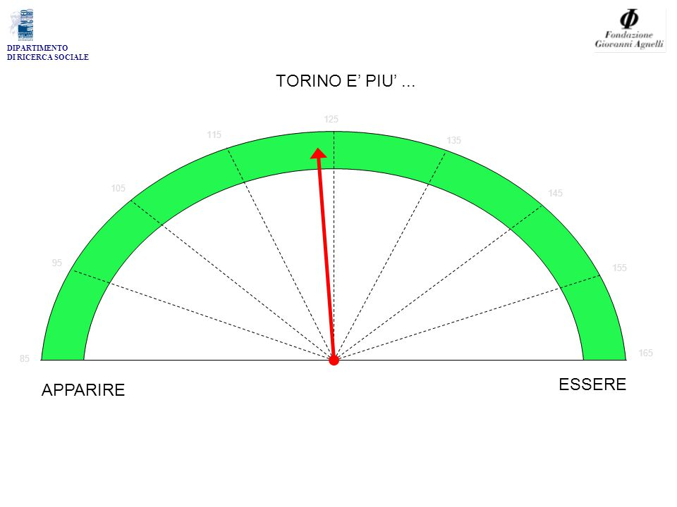 DIPARTIMENTO DI RICERCA SOCIALE 85 95 105 115 125 135 145 155 165 TORINO E' PIU'... APPARIRE ESSERE