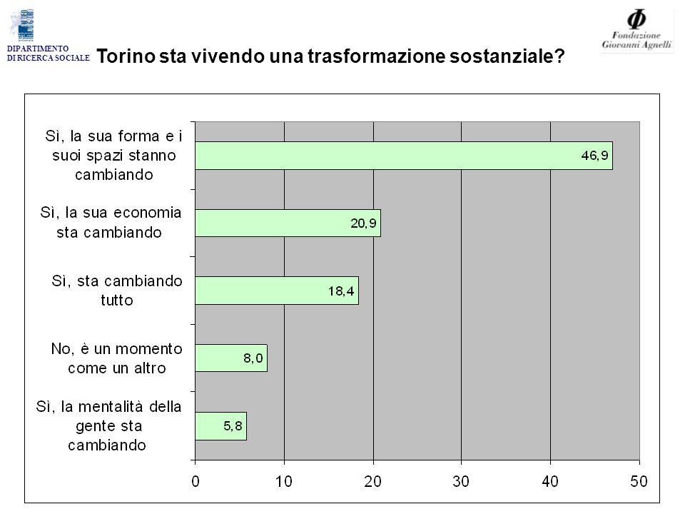 DIPARTIMENTO DI RICERCA SOCIALE Torino sta vivendo una trasformazione sostanziale