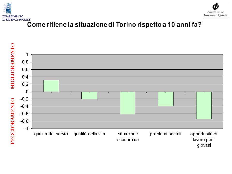 DIPARTIMENTO DI RICERCA SOCIALE Come ritiene la situazione di Torino rispetto a 10 anni fa.