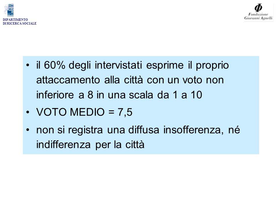 DIPARTIMENTO DI RICERCA SOCIALE 85 95 105 115 125 135 145 155 165 TORINO E' PIU'...