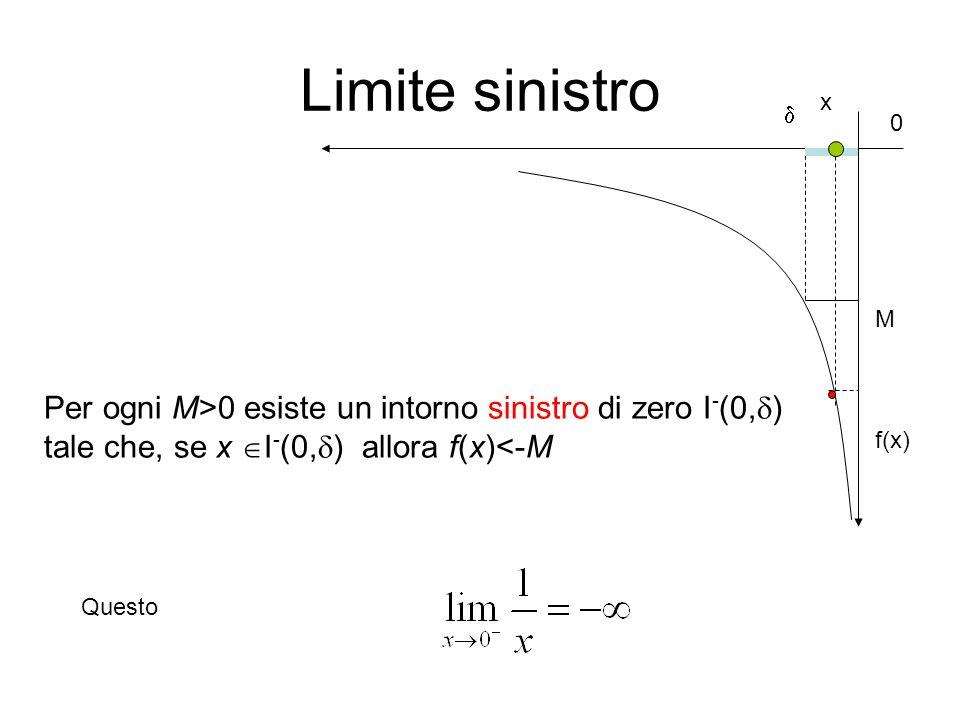 Limite sinistro M Per ogni M>0 esiste un intorno sinistro di zero I - (0,  ) tale che, se x  I - (0,  ) allora f(x)<-M f(x)  0 Questo x