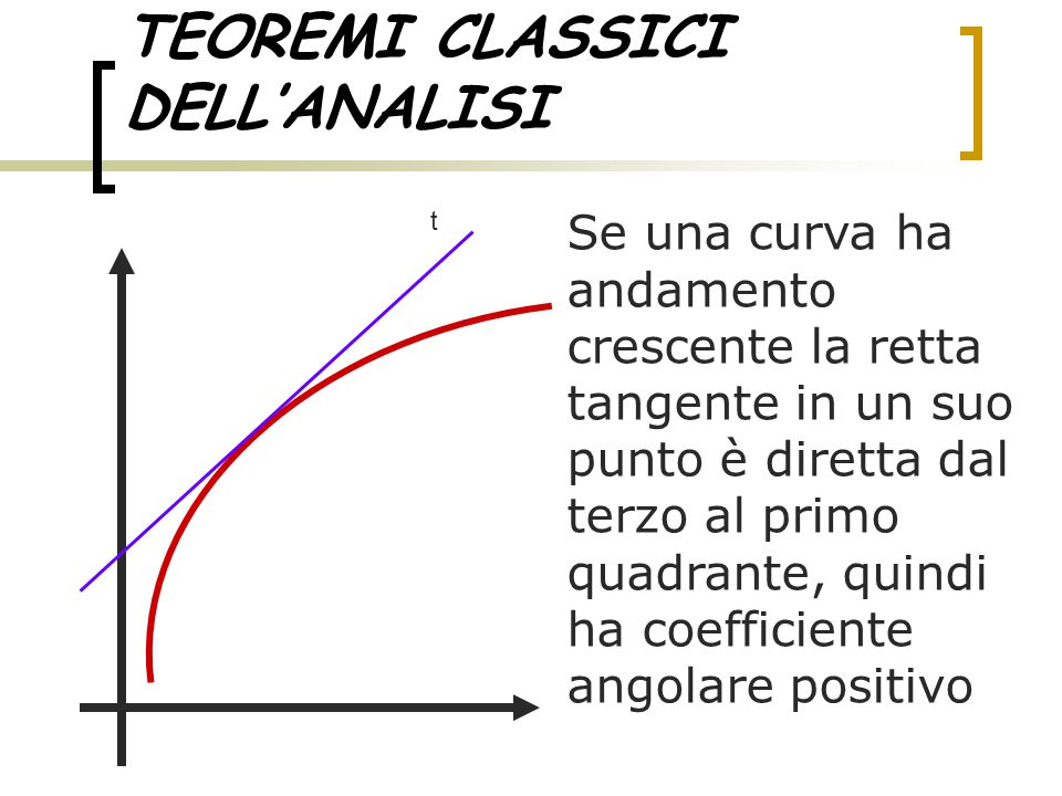 TEOREMI CLASSICI DELL'ANALISI Poiché il coefficiente angolare è la derivata della funzione, allora ne potremmo concludere che: se una funzione è crescente la sua derivata è positiva t Xo