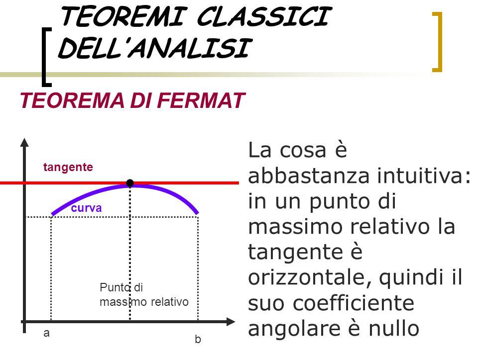 TEOREMI CLASSICI DELL'ANALISI TEOREMA DI FERMAT La cosa è abbastanza intuitiva: in un punto di massimo relativo la tangente è orizzontale, quindi il s