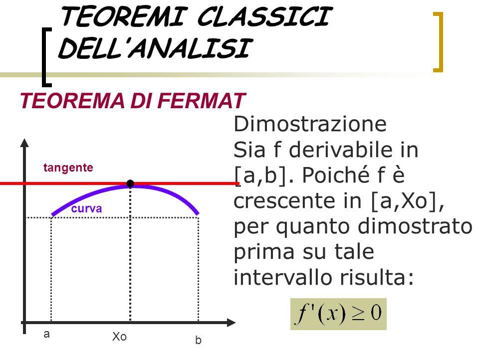 TEOREMI CLASSICI DELL'ANALISI TEOREMA DI FERMAT Dimostrazione Sia f derivabile in [a,b]. Poiché f è crescente in [a,Xo], per quanto dimostrato prima s