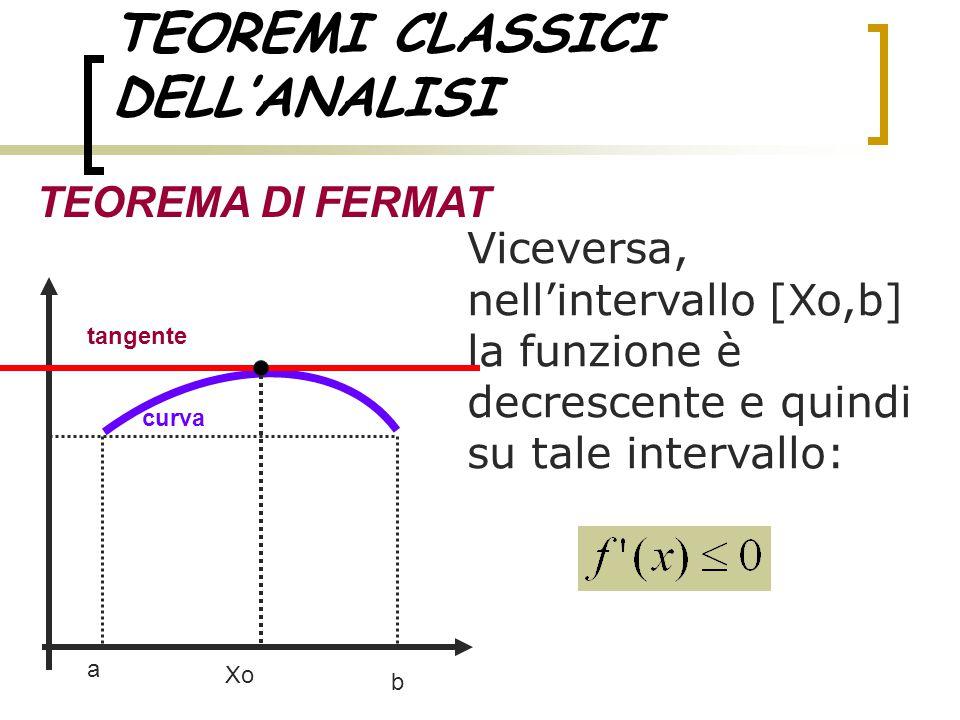 TEOREMI CLASSICI DELL'ANALISI TEOREMA DI FERMAT Viceversa, nell'intervallo [Xo,b] la funzione è decrescente e quindi su tale intervallo: a b tangente