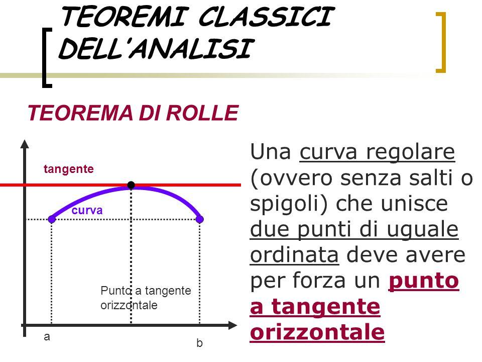 TEOREMI CLASSICI DELL'ANALISI TEOREMA DI ROLLE Una curva regolare (ovvero senza salti o spigoli) che unisce due punti di uguale ordinata deve avere pe