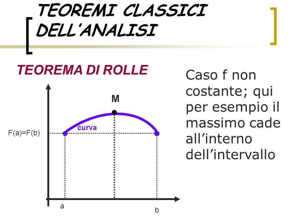 TEOREMI CLASSICI DELL'ANALISI TEOREMA DI ROLLE Caso f non costante; qui per esempio il massimo cade all'interno dell'intervallo a b curva M F(a)=F(b)