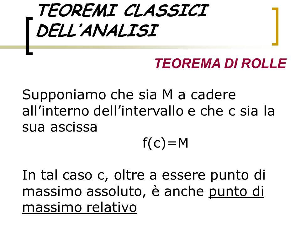 TEOREMI CLASSICI DELL'ANALISI TEOREMA DI ROLLE Supponiamo che sia M a cadere all'interno dell'intervallo e che c sia la sua ascissa f(c)=M In tal caso
