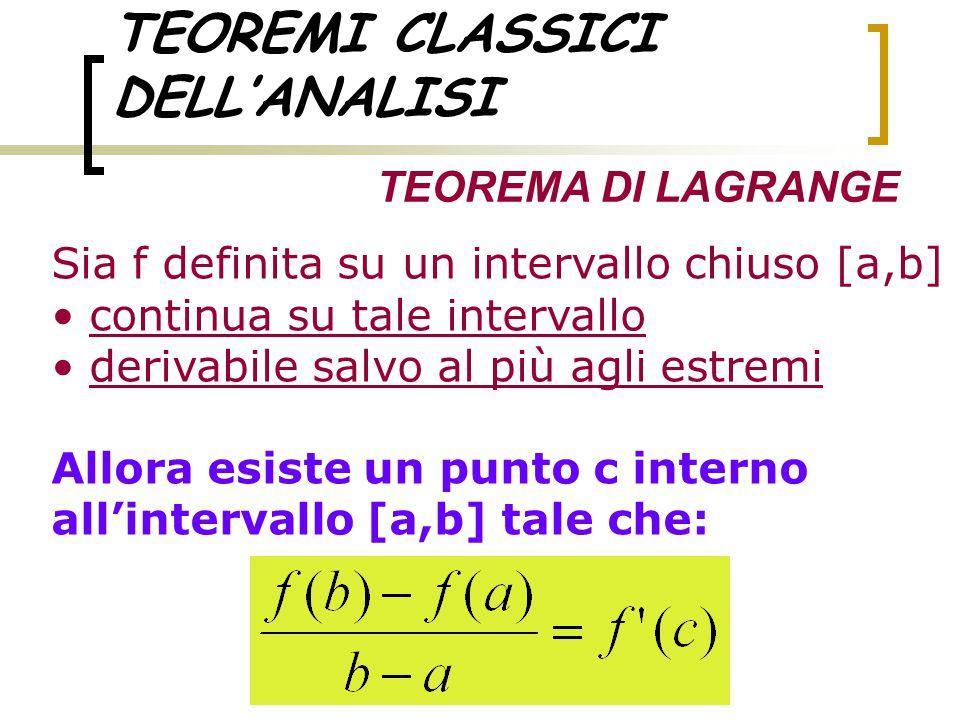 TEOREMI CLASSICI DELL'ANALISI TEOREMA DI LAGRANGE Sia f definita su un intervallo chiuso [a,b] continua su tale intervallo derivabile salvo al più agl