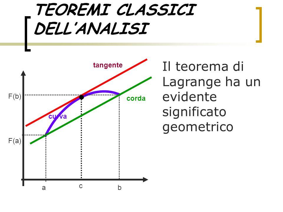 TEOREMI CLASSICI DELL'ANALISI Il teorema di Lagrange ha un evidente significato geometrico ab tangente curva corda c F(a) F(b)