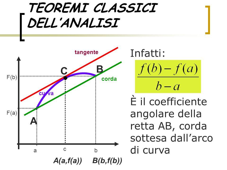 TEOREMI CLASSICI DELL'ANALISI Infatti: È il coefficiente angolare della retta AB, corda sottesa dall'arco di curva ab tangente curva corda c F(a) F(b)