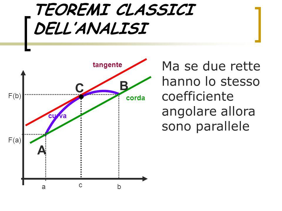 TEOREMI CLASSICI DELL'ANALISI Ma se due rette hanno lo stesso coefficiente angolare allora sono parallele ab tangente curva corda c F(a) F(b) A C B