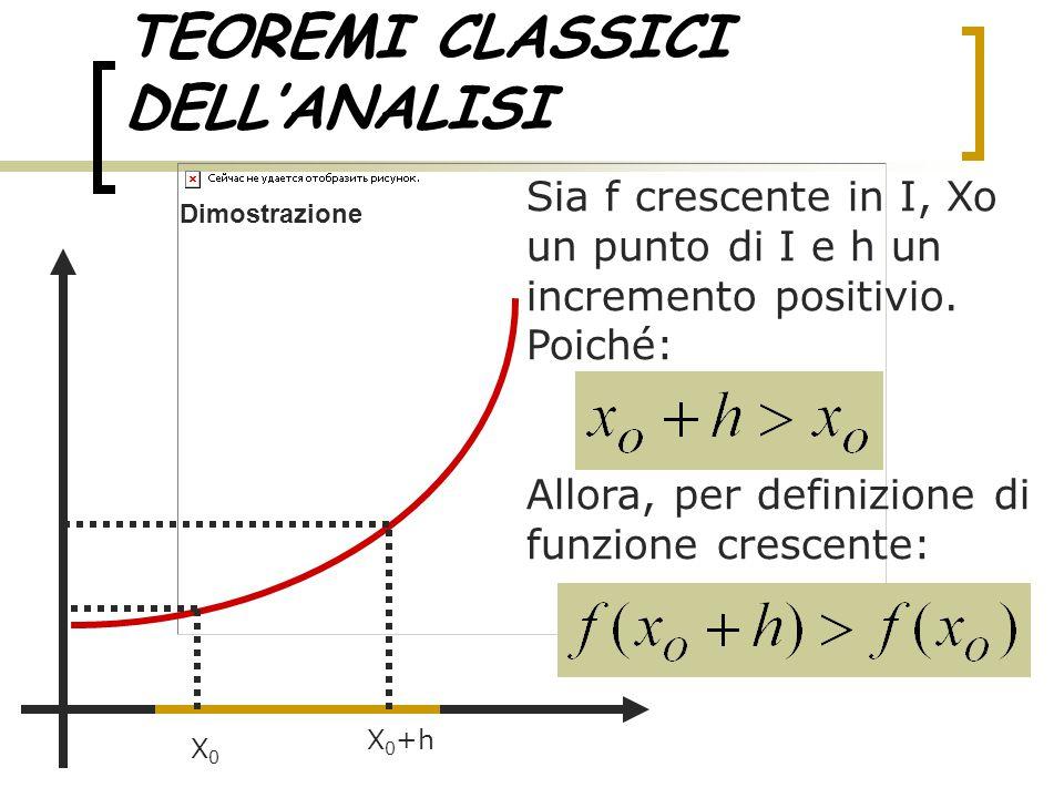 TEOREMI CLASSICI DELL'ANALISI Sia f crescente in I, Xo un punto di I e h un incremento positivio. Poiché: Allora, per definizione di funzione crescent