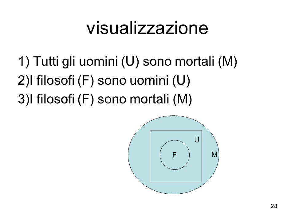visualizzazione 1) Tutti gli uomini (U) sono mortali (M) 2)I filosofi (F) sono uomini (U) 3)I filosofi (F) sono mortali (M) m u F U M 28