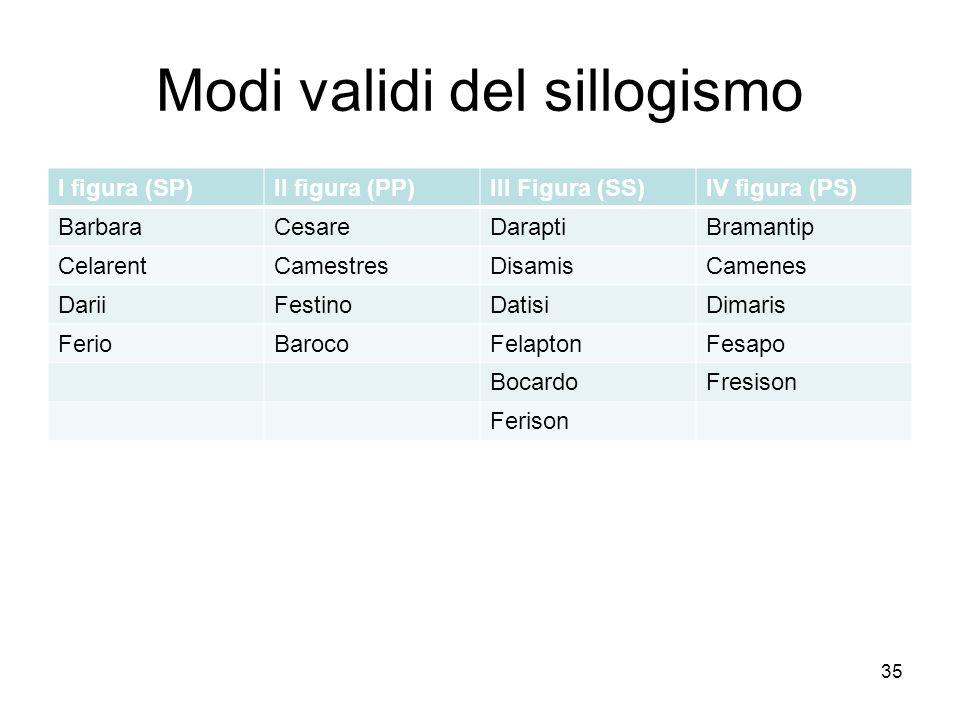 Modi validi del sillogismo I figura (SP)II figura (PP)III Figura (SS)IV figura (PS) BarbaraCesareDaraptiBramantip CelarentCamestresDisamisCamenes Dari