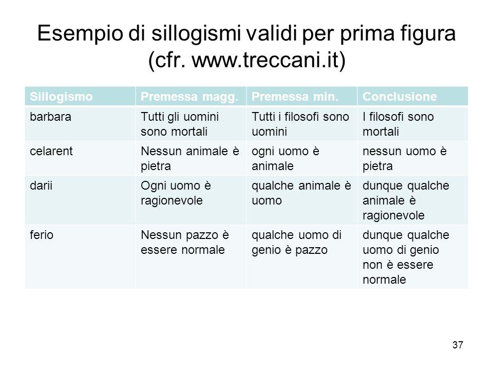 Esempio di sillogismi validi per prima figura (cfr. www.treccani.it) SillogismoPremessa magg.Premessa min.Conclusione barbaraTutti gli uomini sono mor