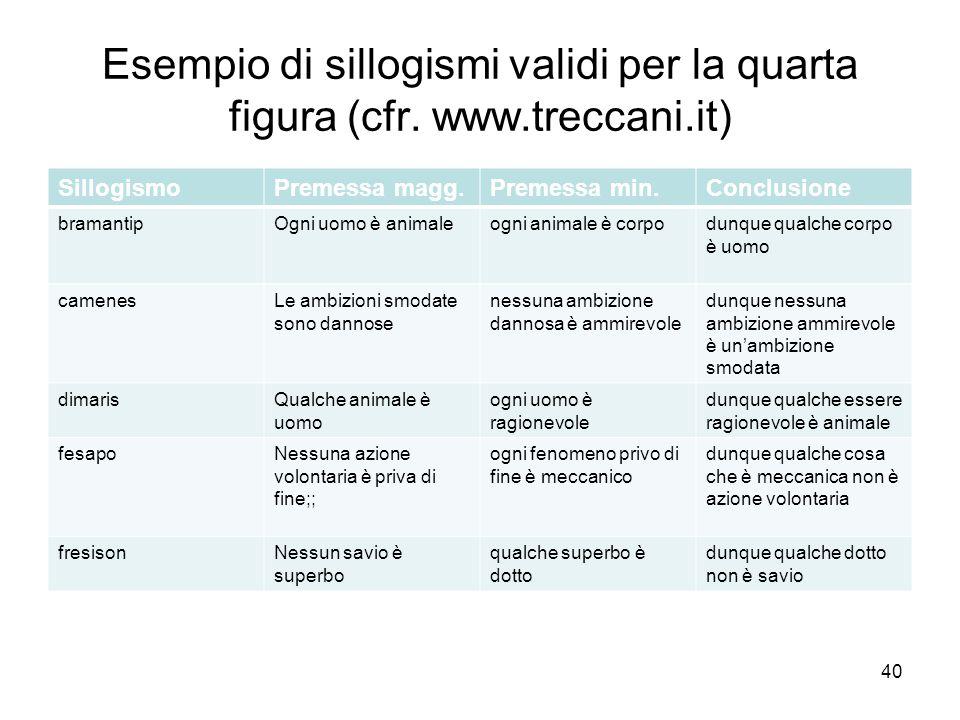 Esempio di sillogismi validi per la quarta figura (cfr. www.treccani.it) SillogismoPremessa magg.Premessa min.Conclusione bramantipOgni uomo è animale